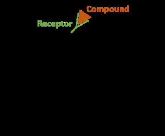 Receptor binding