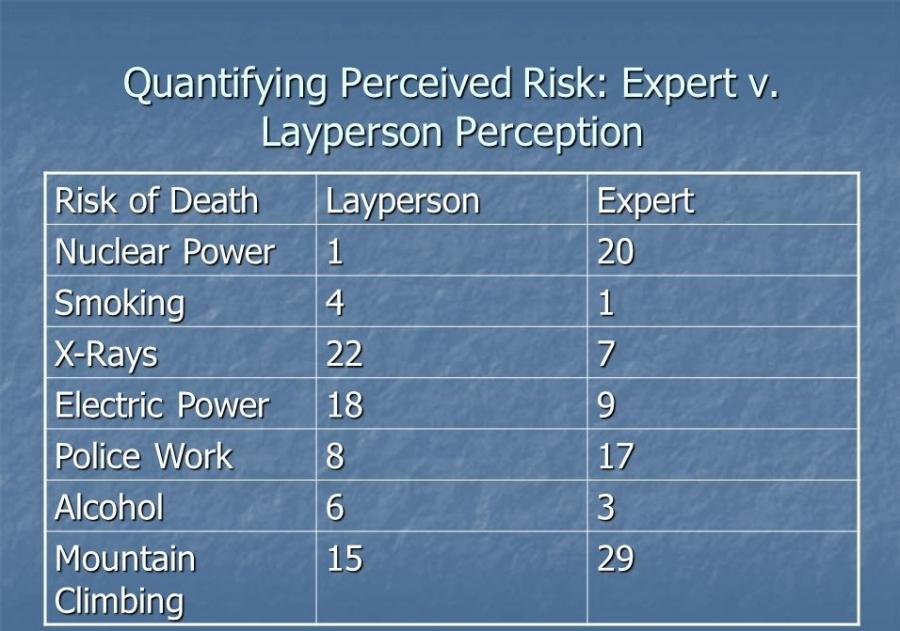QuantifyingPerceivedRisk-Expertv.LaypersonPerception.jpg